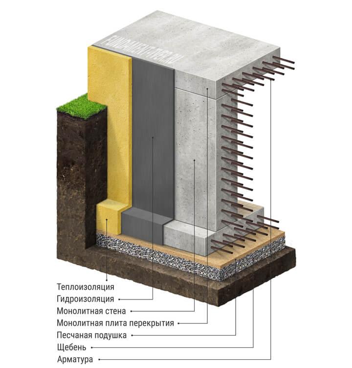 Фундамент с подвалом для дома 5